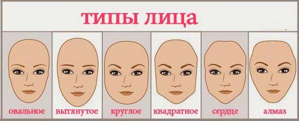 Существующие формы лица
